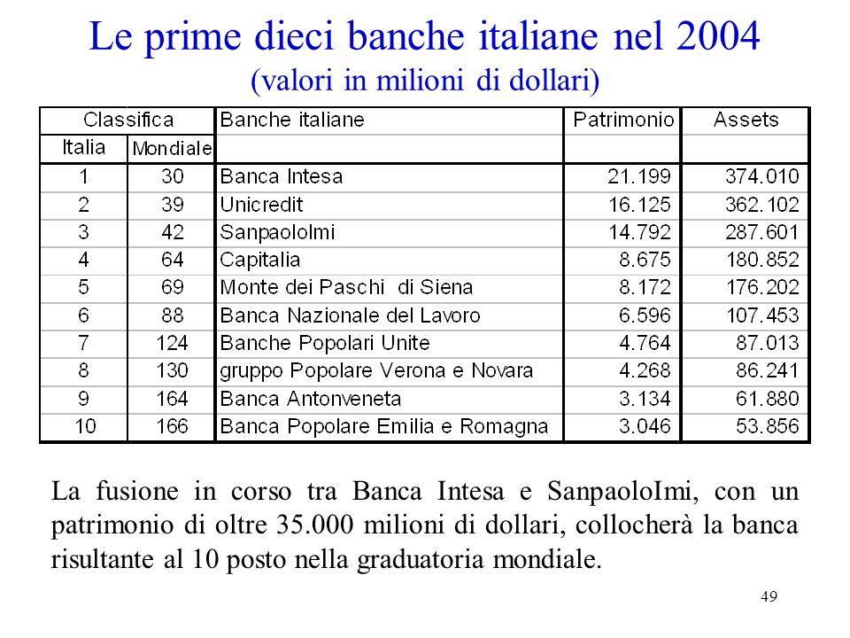 Le prime dieci banche italiane nel 2004 (valori in milioni di dollari)