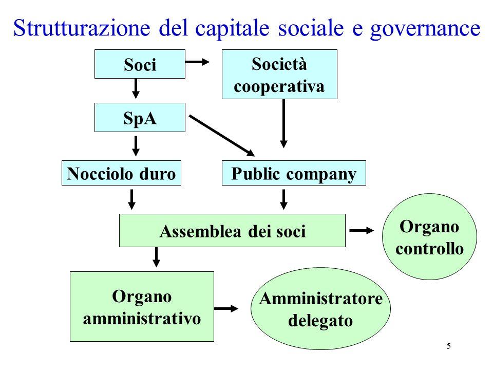 Strutturazione del capitale sociale e governance