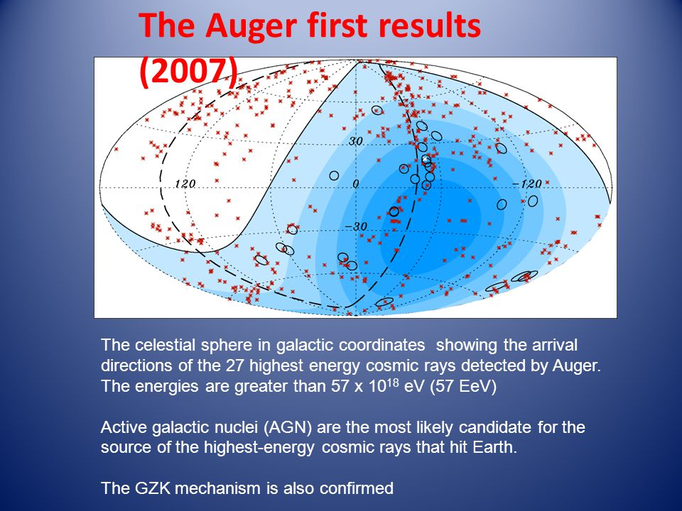 The Auger first results (2007)