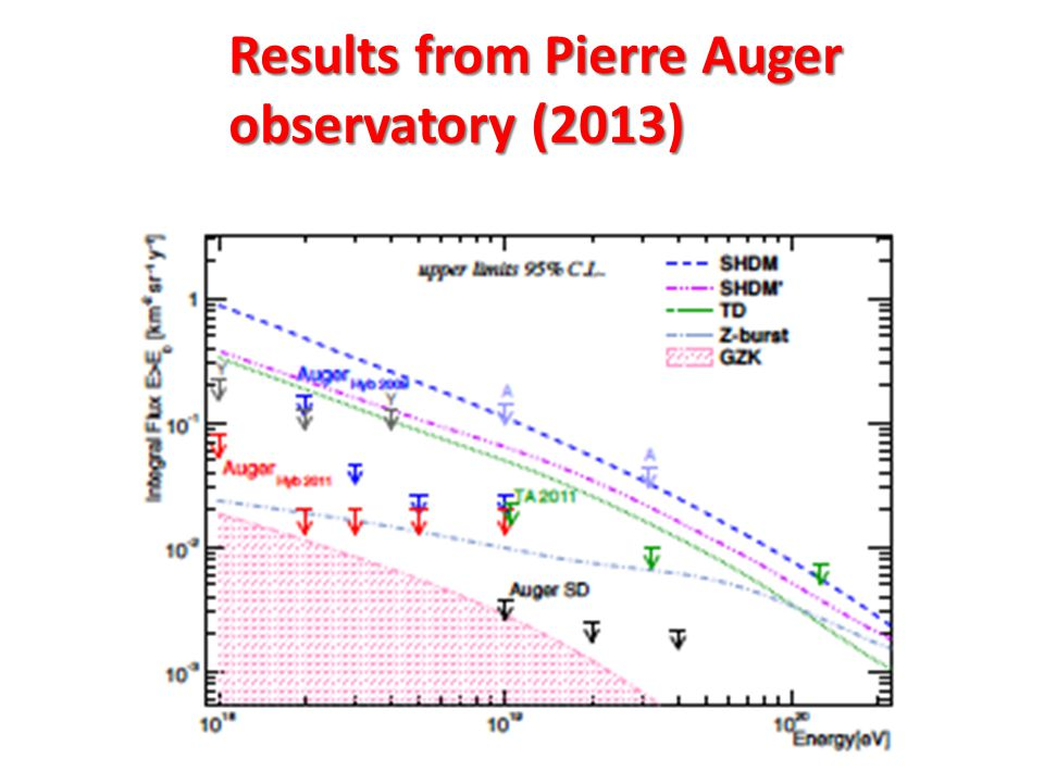Results from Pierre Auger observatory (2013)