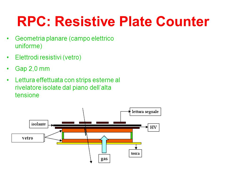 RPC: Resistive Plate Counter