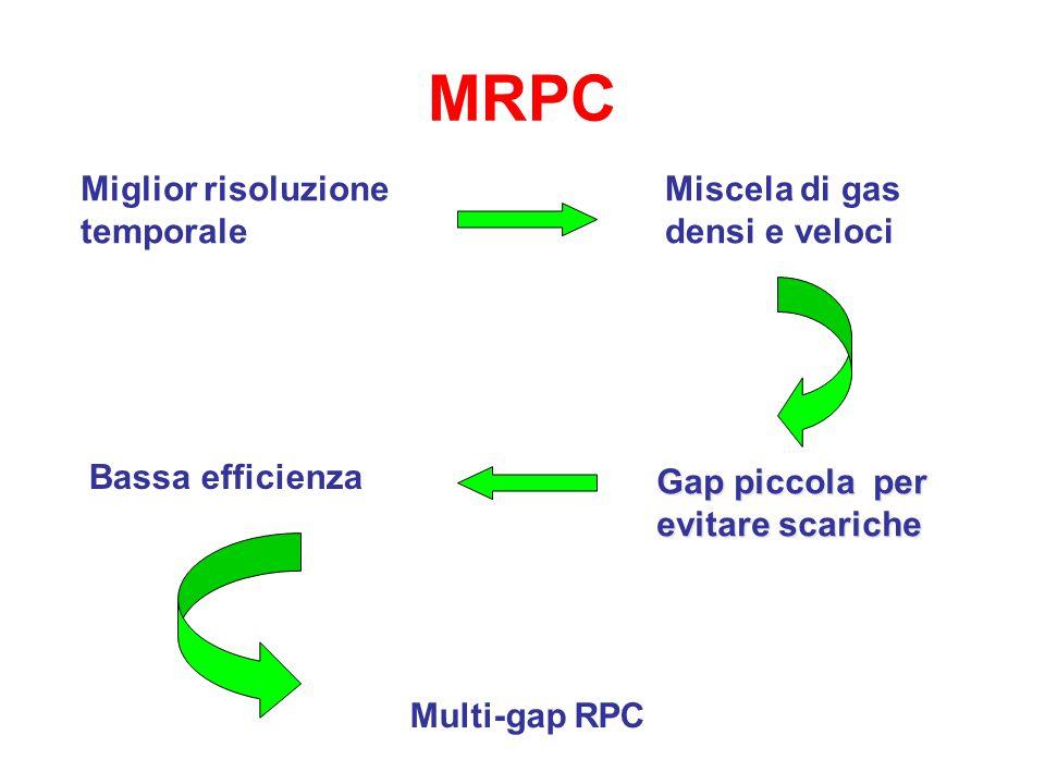 MRPC Miglior risoluzione temporale Miscela di gas densi e veloci
