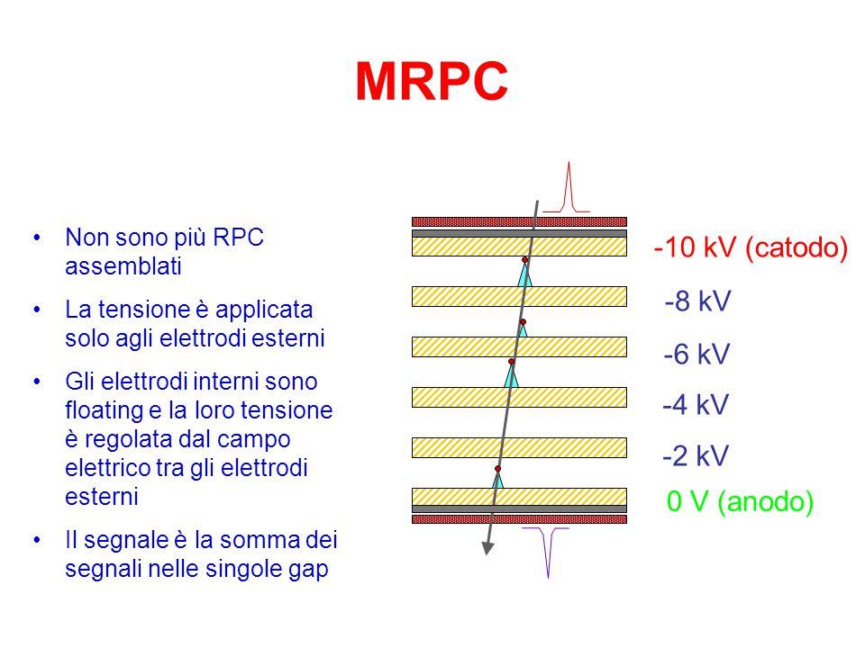 MRPC -10 kV (catodo) -8 kV -6 kV -4 kV -2 kV 0 V (anodo)