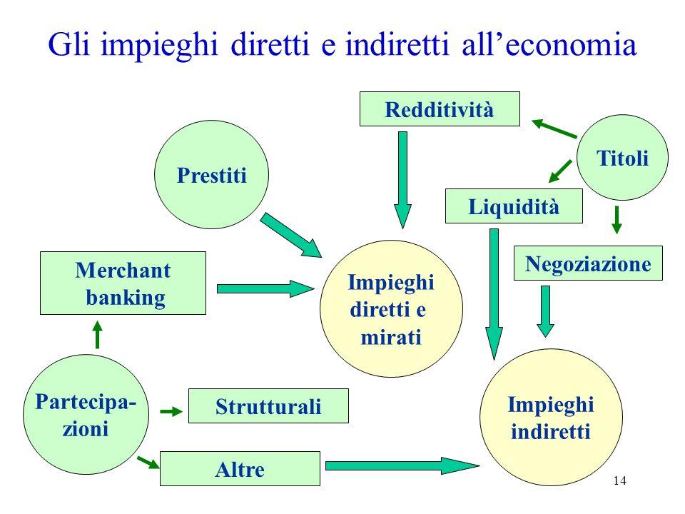 Gli impieghi diretti e indiretti all'economia