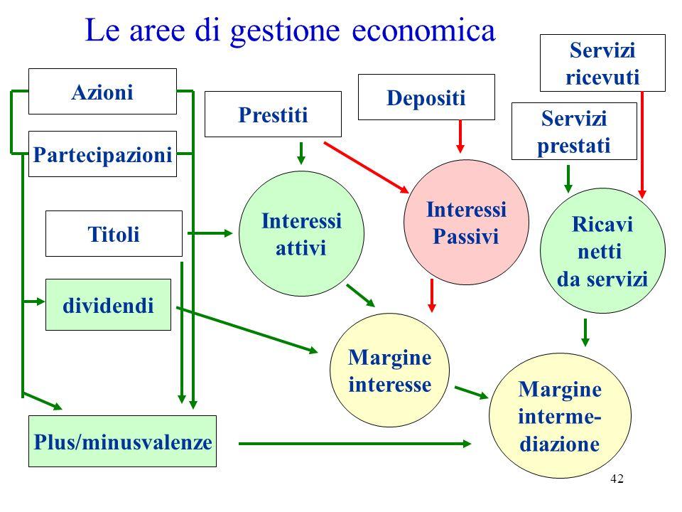 Le aree di gestione economica