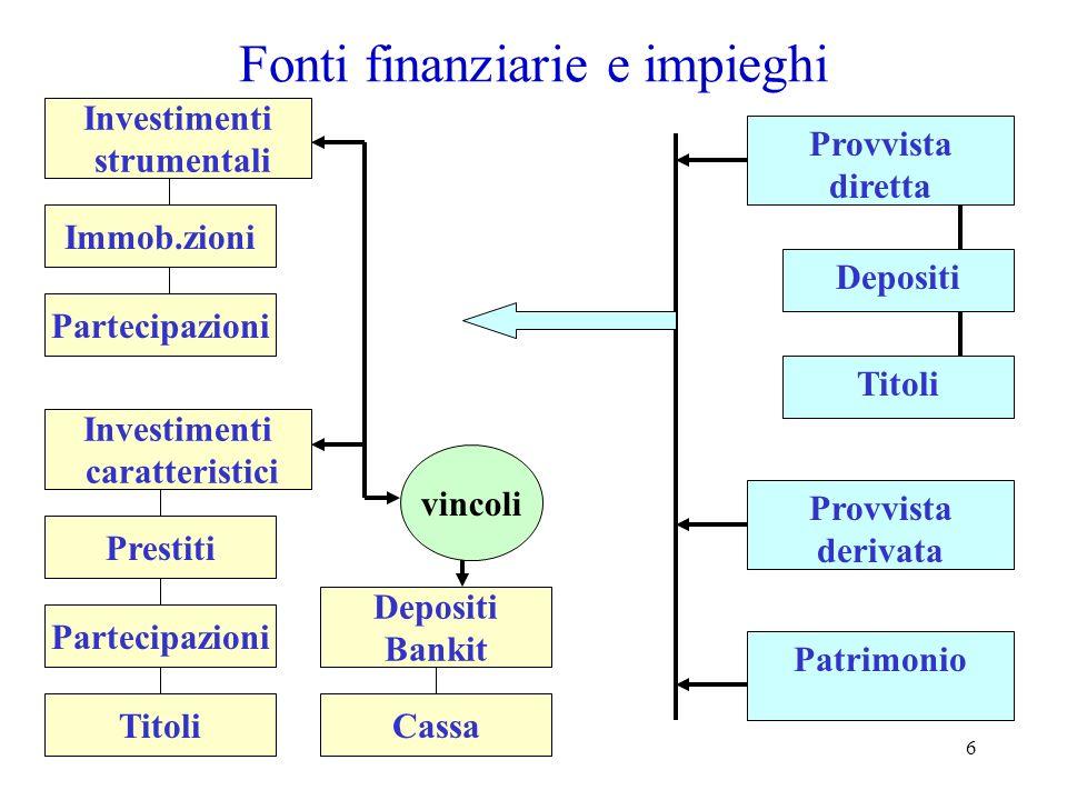 Fonti finanziarie e impieghi