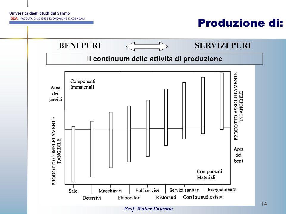 Il continuum delle attività di produzione