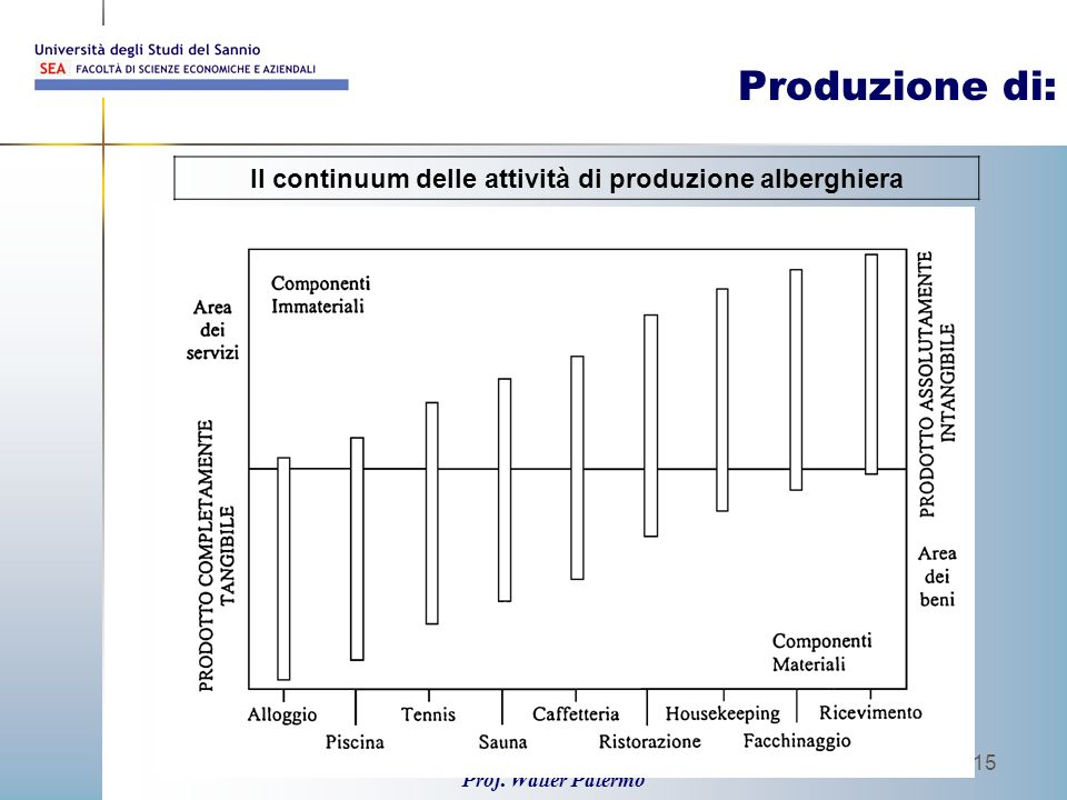 Il continuum delle attività di produzione alberghiera
