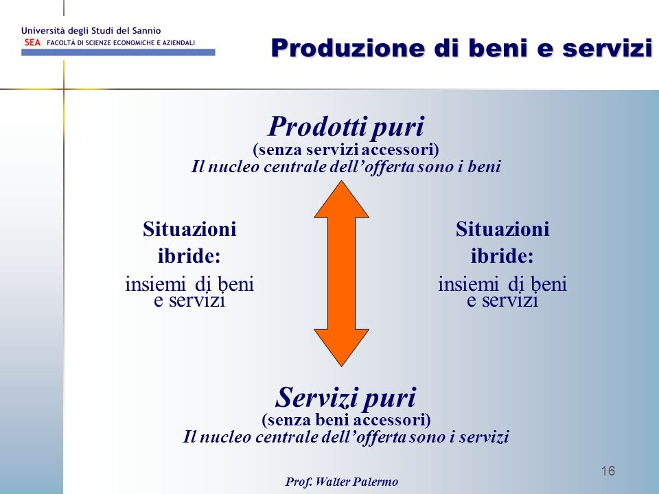 Produzione di beni e servizi