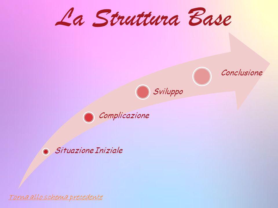 La Struttura Base Conclusione Sviluppo Complicazione