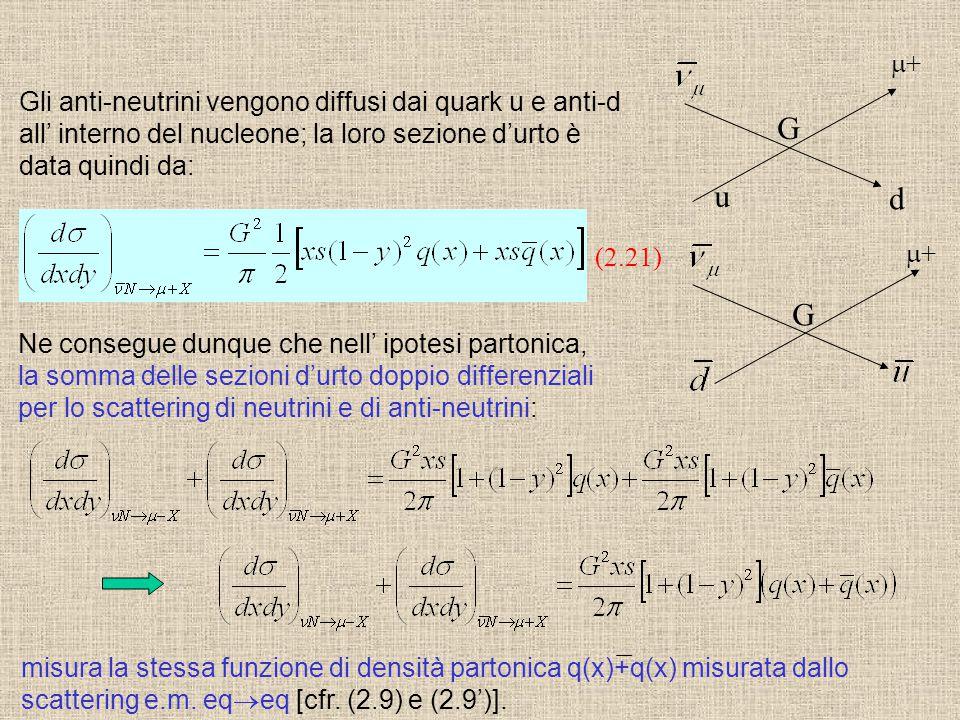 G G m+ Gli anti-neutrini vengono diffusi dai quark u e anti-d