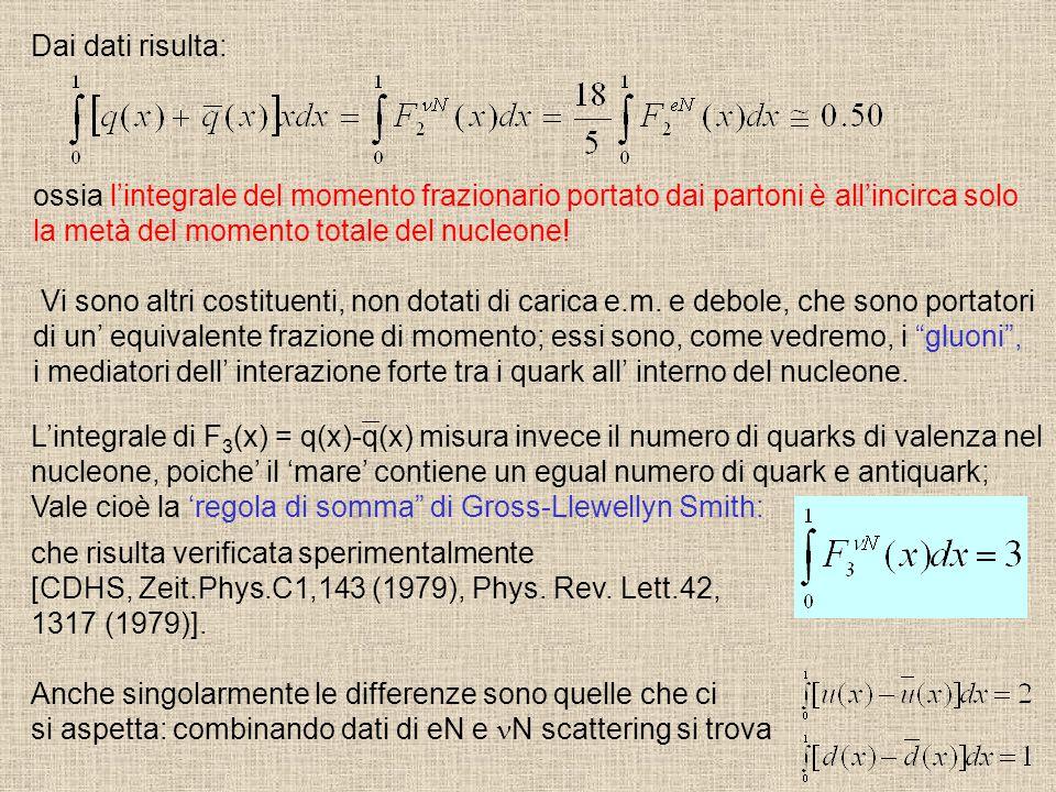 Dai dati risulta: ossia l'integrale del momento frazionario portato dai partoni è all'incirca solo.