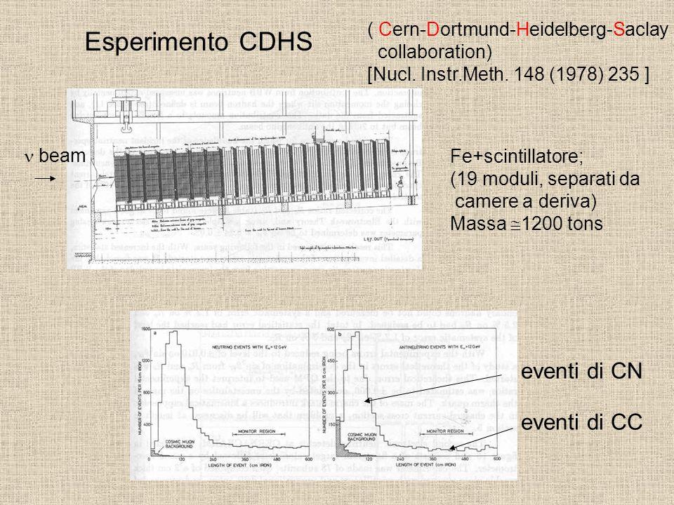 Esperimento CDHS eventi di CN eventi di CC