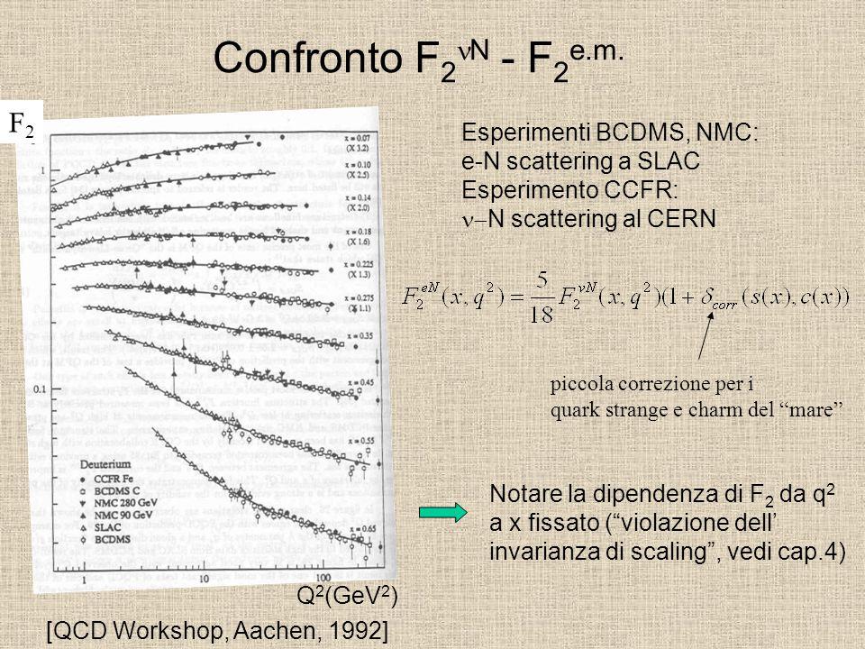 Confronto F2nN - F2e.m. F2 Esperimenti BCDMS, NMC: