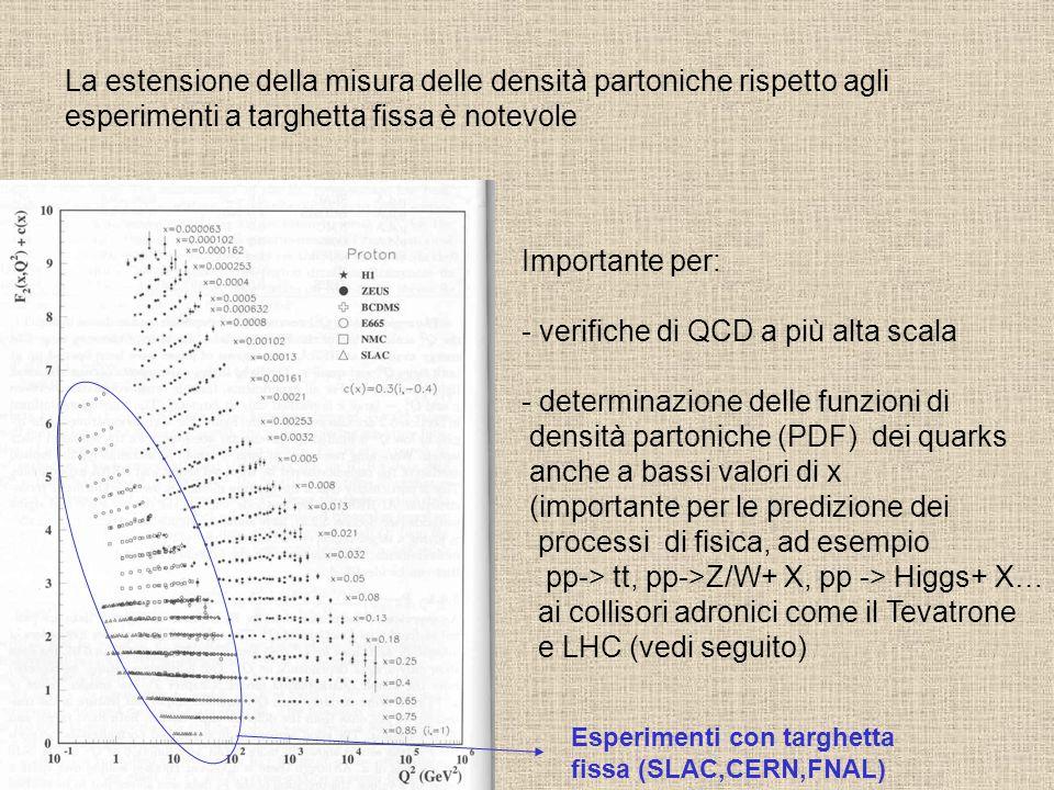La estensione della misura delle densità partoniche rispetto agli