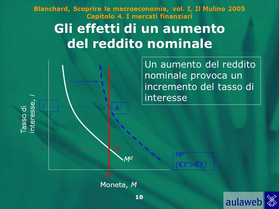 Gli effetti di un aumento del reddito nominale