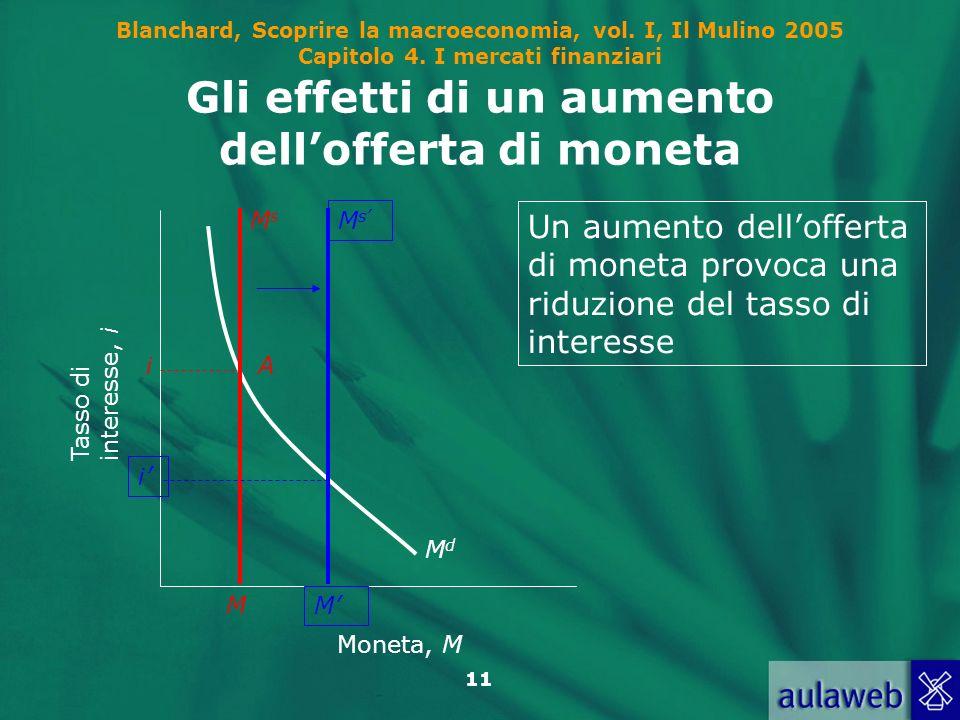 Gli effetti di un aumento dell'offerta di moneta