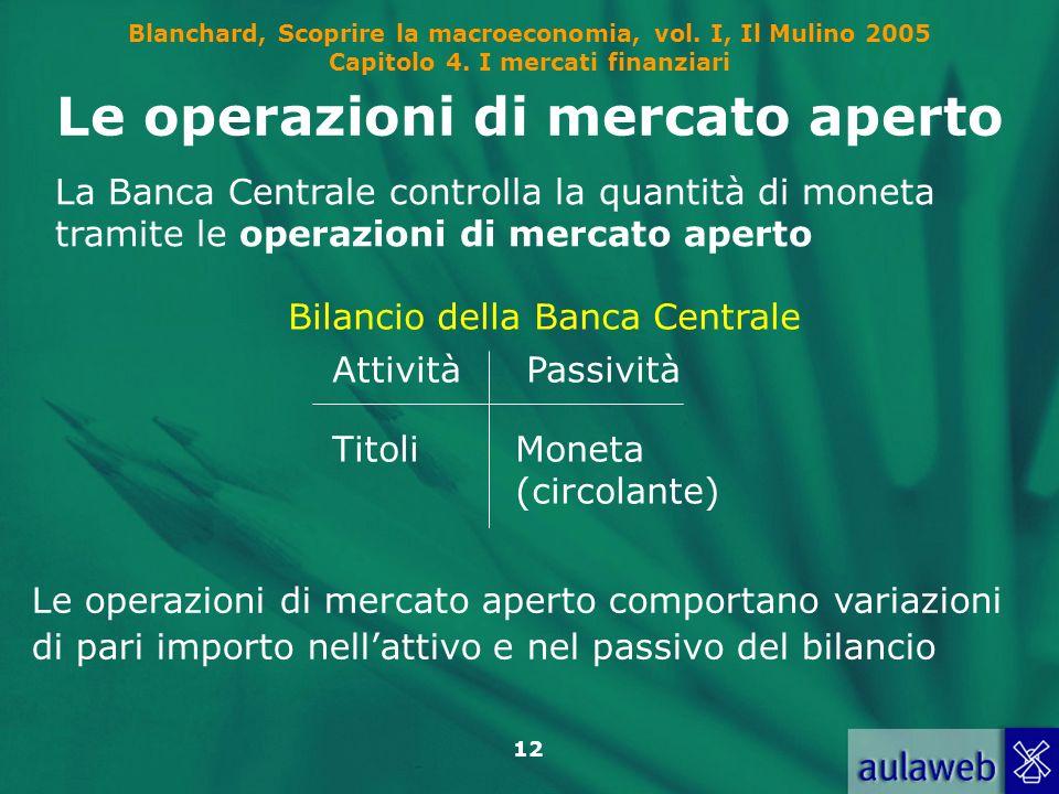 Le operazioni di mercato aperto