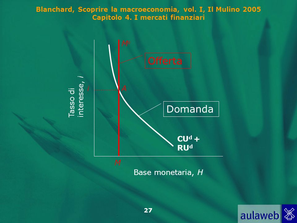 Offerta Domanda i M Ms A CUd + RUd Base monetaria, H