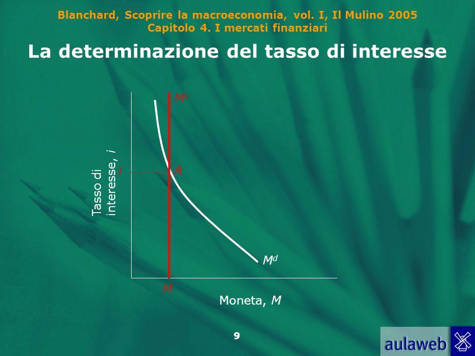 La determinazione del tasso di interesse