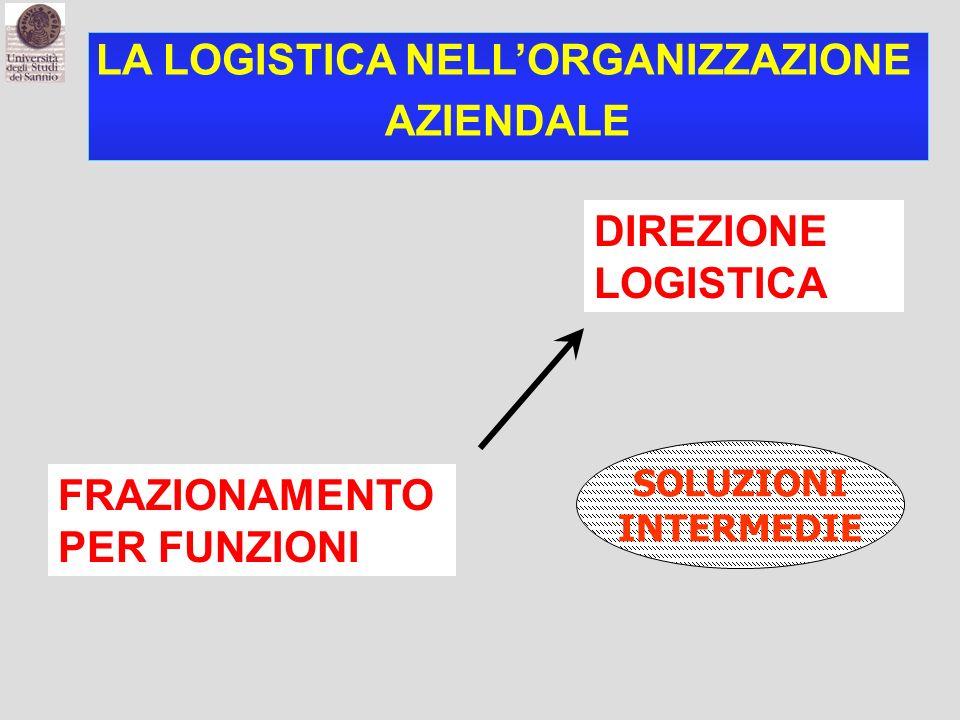 LA LOGISTICA NELL'ORGANIZZAZIONE