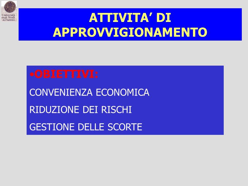 ATTIVITA' DI APPROVVIGIONAMENTO ATTIVITA' DI APPROVVIGIONAMENTO