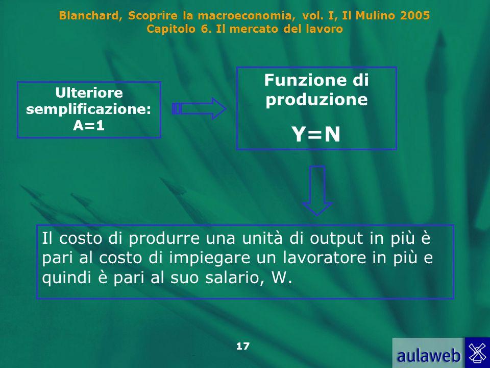 Funzione di produzione Ulteriore semplificazione: