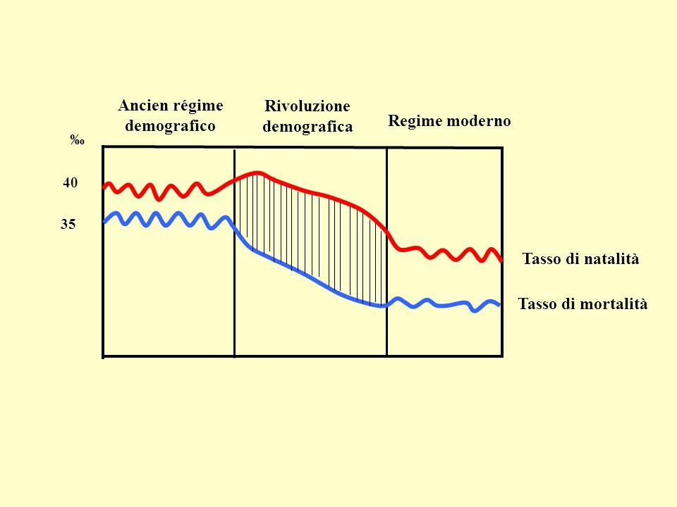 Ancien régime Rivoluzione demografico demografica Regime moderno