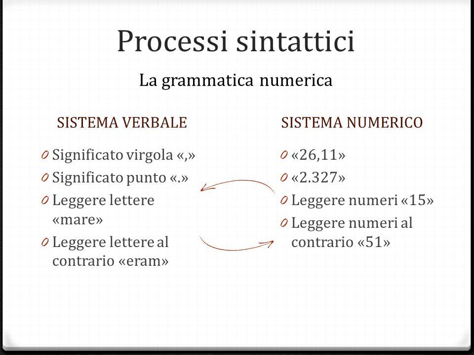La grammatica numerica