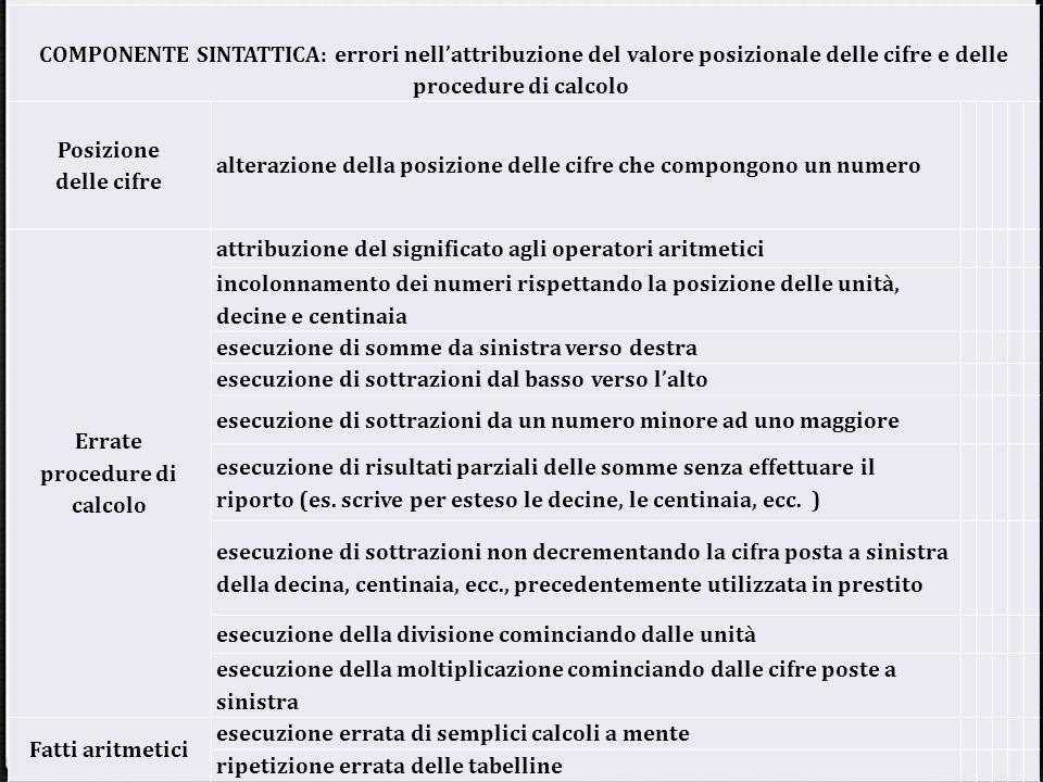 COMPONENTE SINTATTICA: errori nell'attribuzione del valore posizionale delle cifre e delle procedure di calcolo