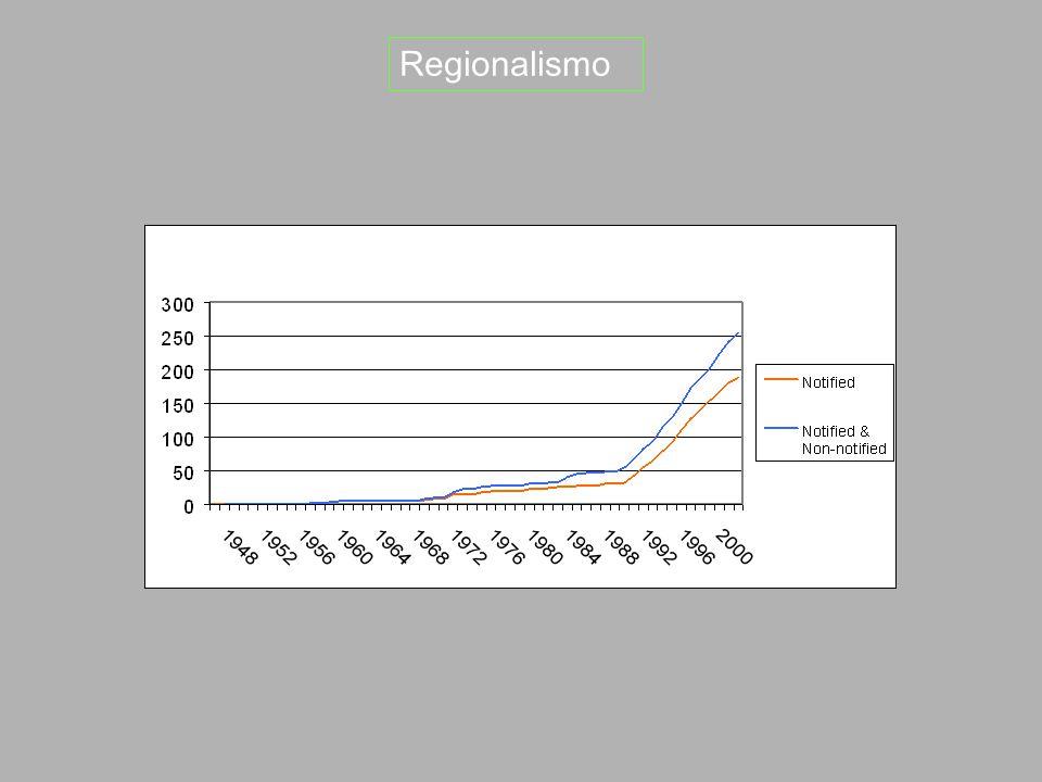 Regionalismo