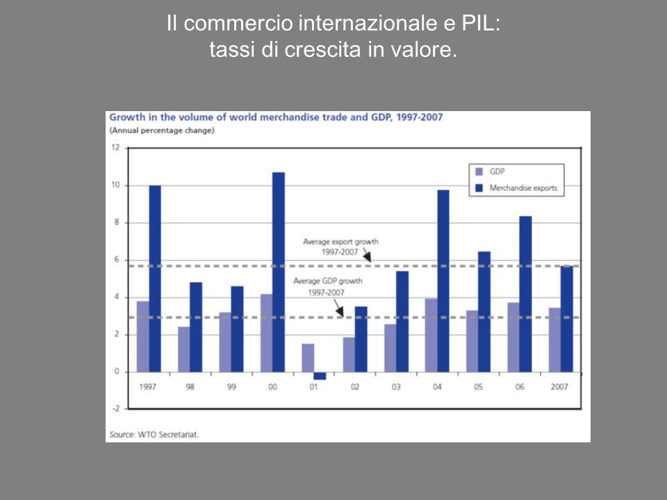 Il commercio internazionale e PIL: tassi di crescita in valore.