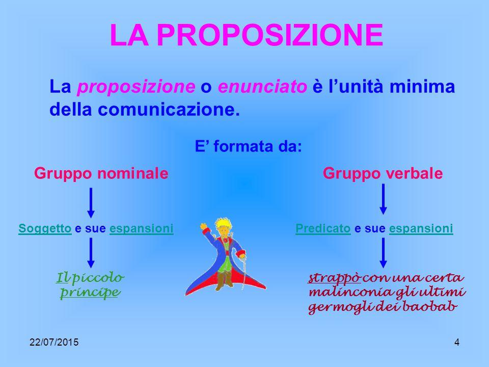 LA PROPOSIZIONE La proposizione o enunciato è l'unità minima della comunicazione. E' formata da: Gruppo nominale.