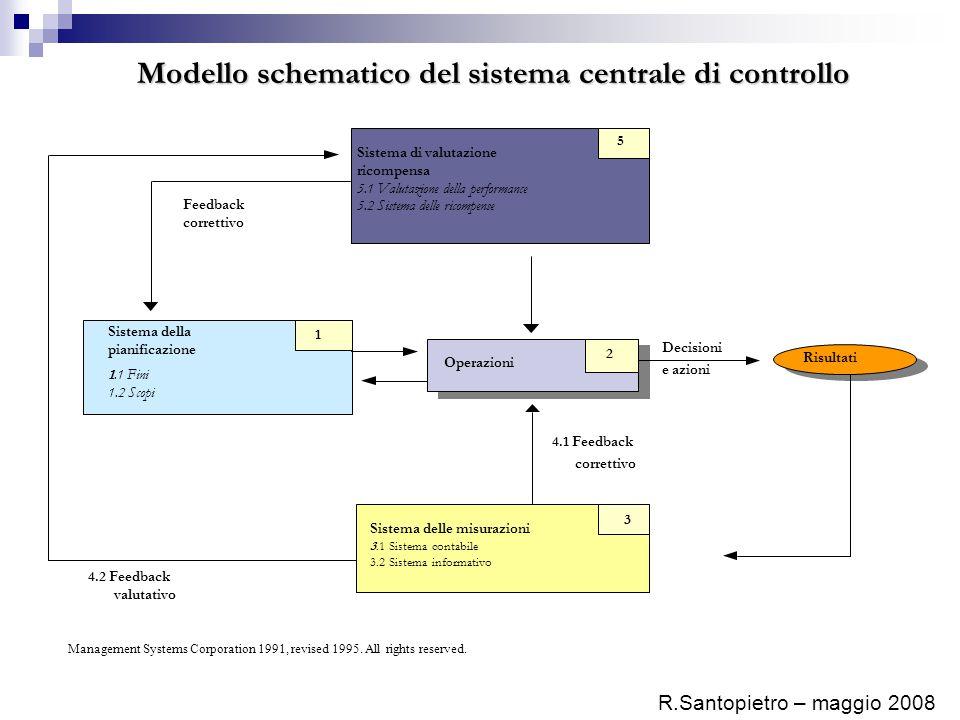 Modello schematico del sistema centrale di controllo
