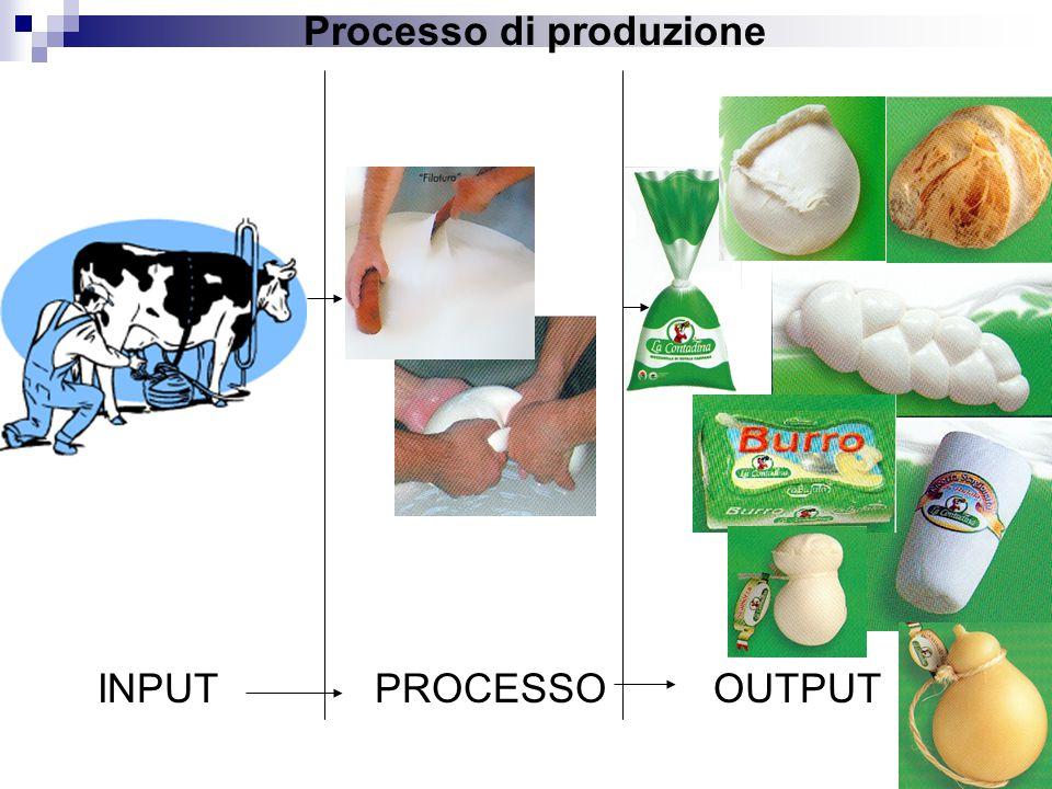 Processo di produzione