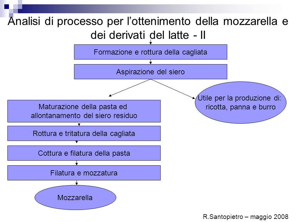 Analisi di processo per l'ottenimento della mozzarella e dei derivati del latte - II