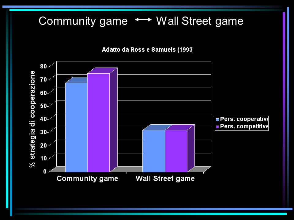 Community game Wall Street game