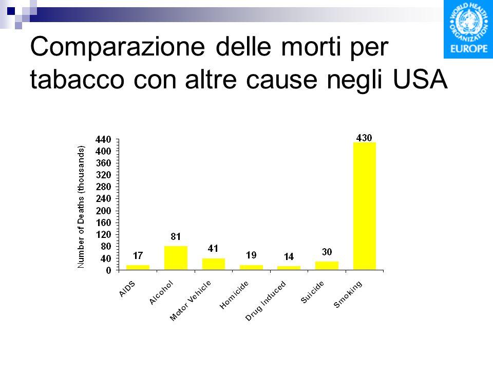 Comparazione delle morti per tabacco con altre cause negli USA