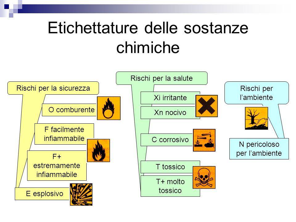 Etichettature delle sostanze chimiche