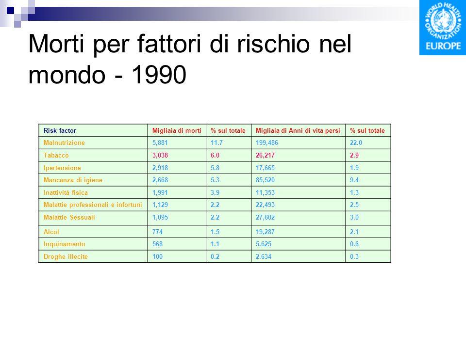 Morti per fattori di rischio nel mondo - 1990