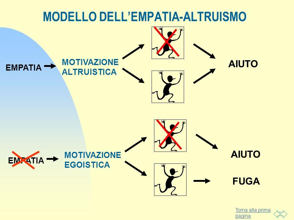 MODELLO DELL'EMPATIA-ALTRUISMO