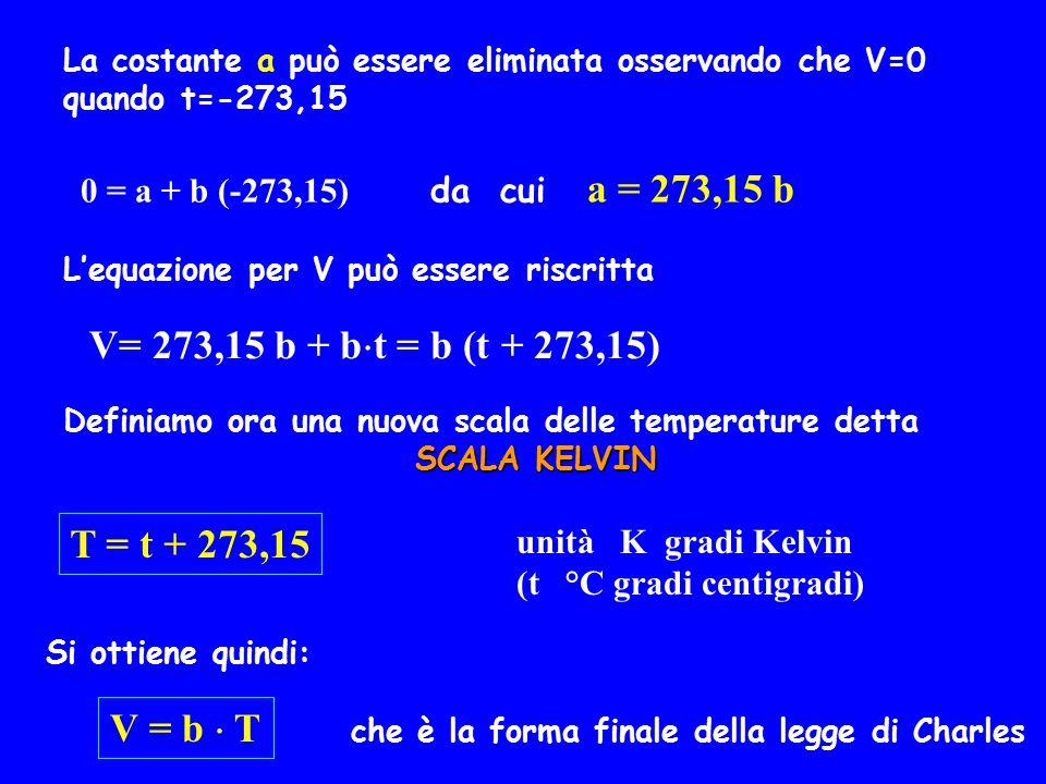 V= 273,15 b + bt = b (t + 273,15) T = t + 273,15 V = b  T
