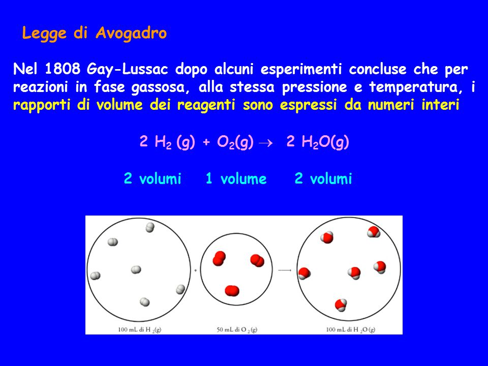 2 volumi 1 volume 2 volumi Legge di Avogadro