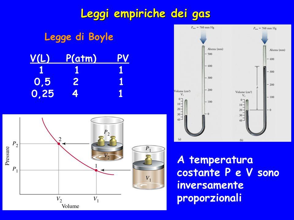 Leggi empiriche dei gas