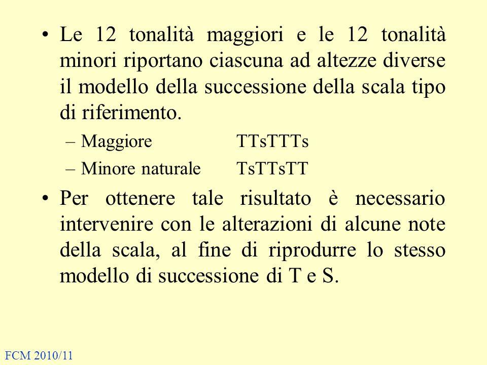 Le 12 tonalità maggiori e le 12 tonalità minori riportano ciascuna ad altezze diverse il modello della successione della scala tipo di riferimento.