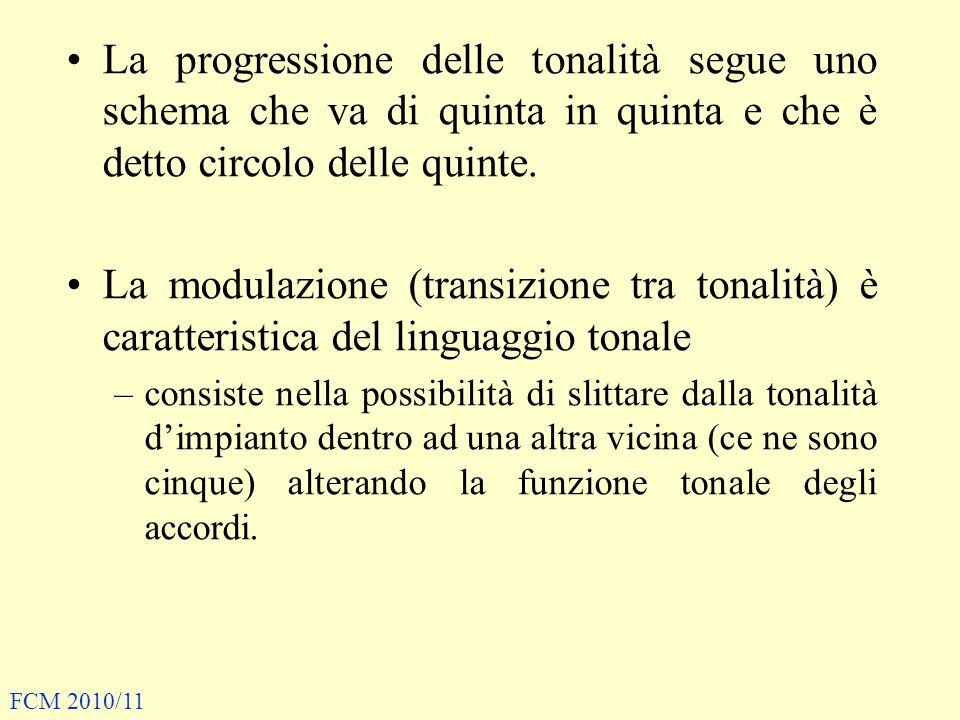 La progressione delle tonalità segue uno schema che va di quinta in quinta e che è detto circolo delle quinte.