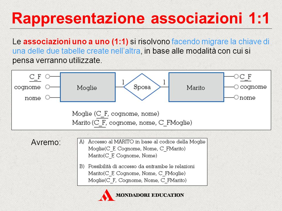 Rappresentazione associazioni 1:1