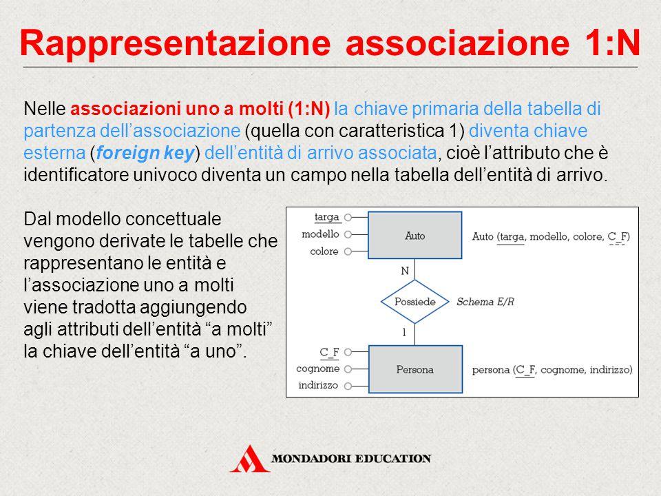 Rappresentazione associazione 1:N