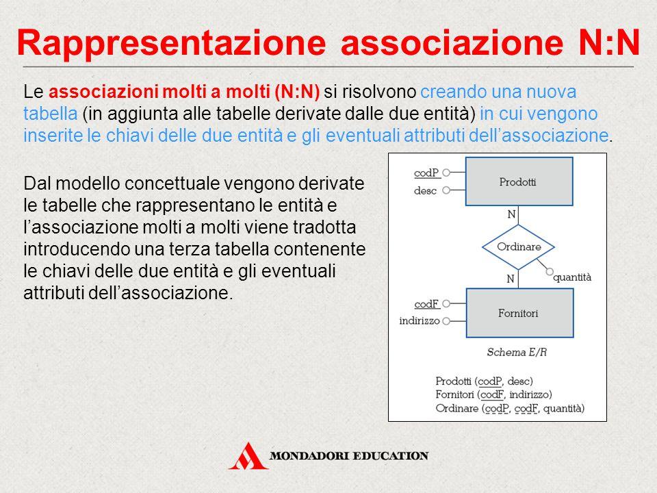 Rappresentazione associazione N:N