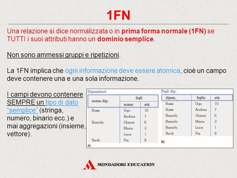 1FN Una relazione si dice normalizzata o in prima forma normale (1FN) se TUTTI i suoi attributi hanno un dominio semplice.